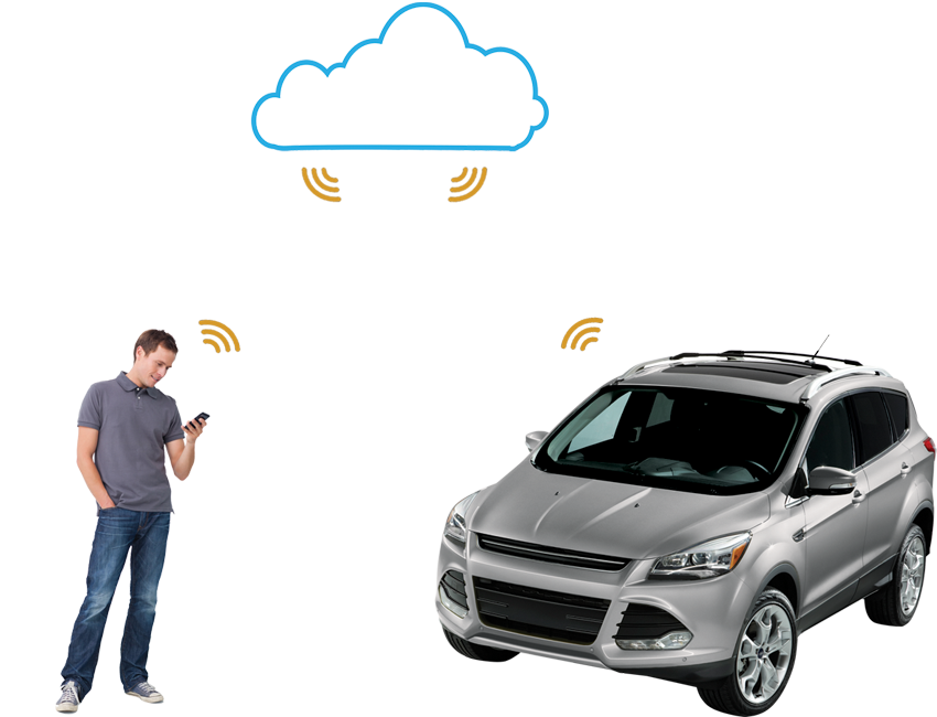 Cloud Connected Car